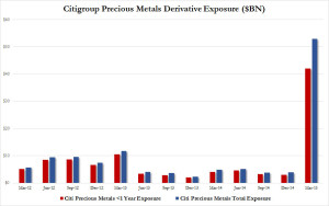 Citi Precious Metals Derivatives